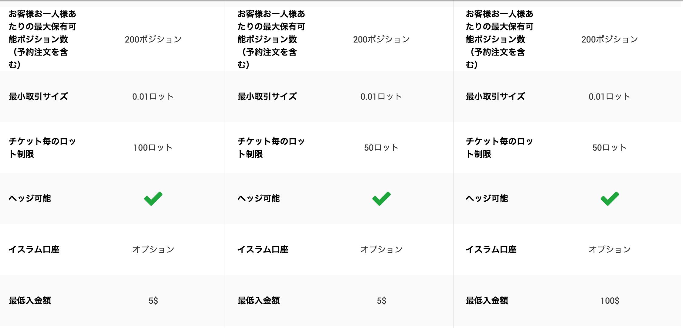 xm口座プラン2