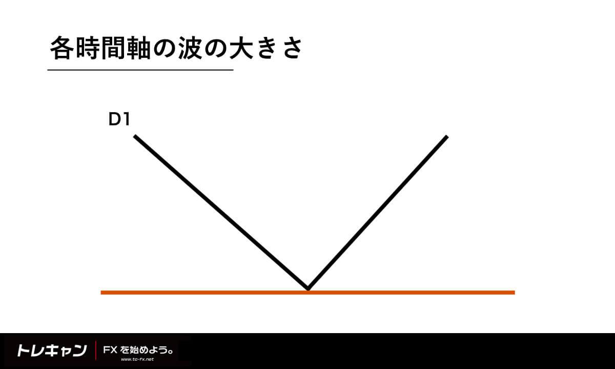 各時間軸の波のサイズ