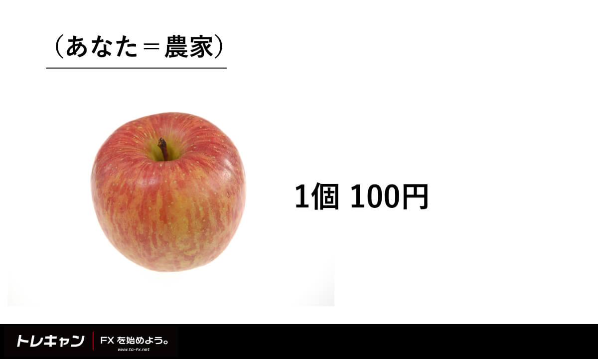 需要と供給の例1