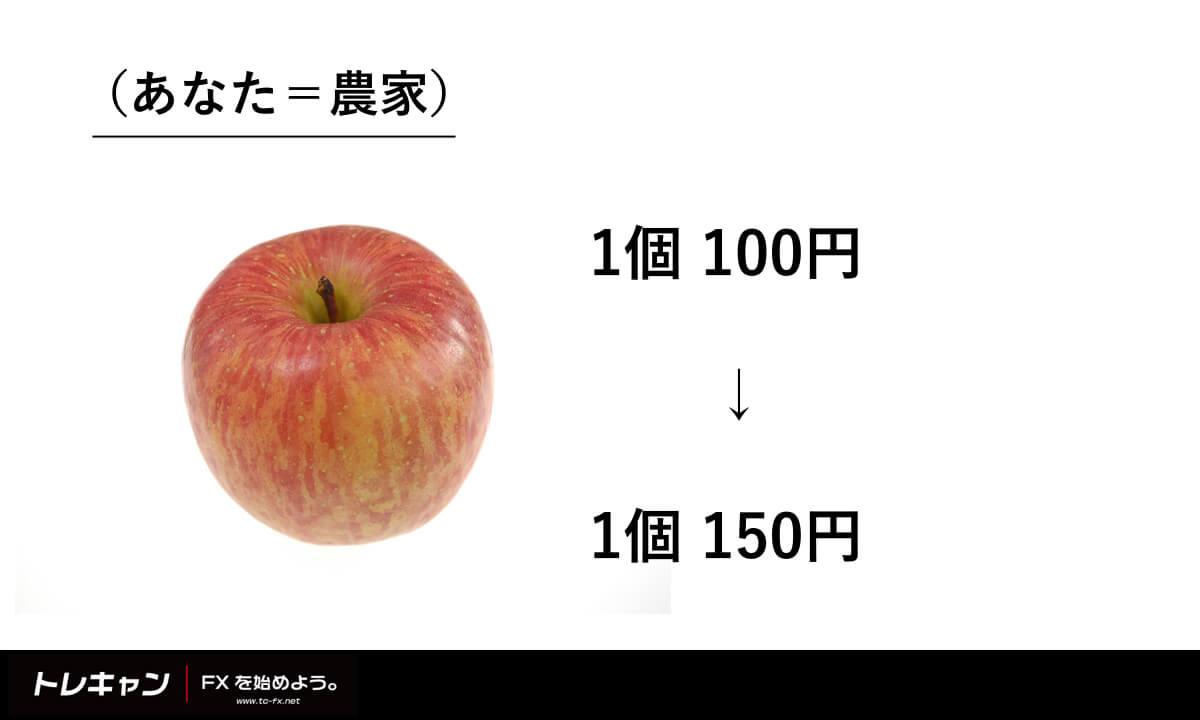 需要と供給の例2