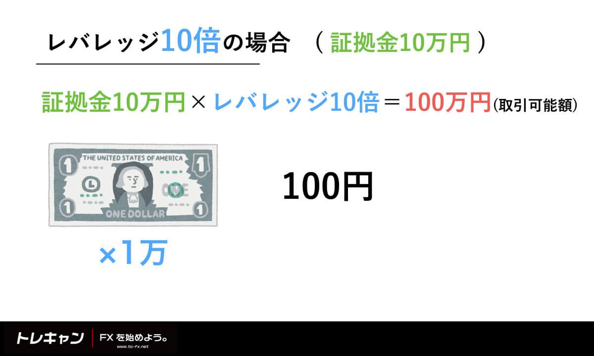 FX 損失