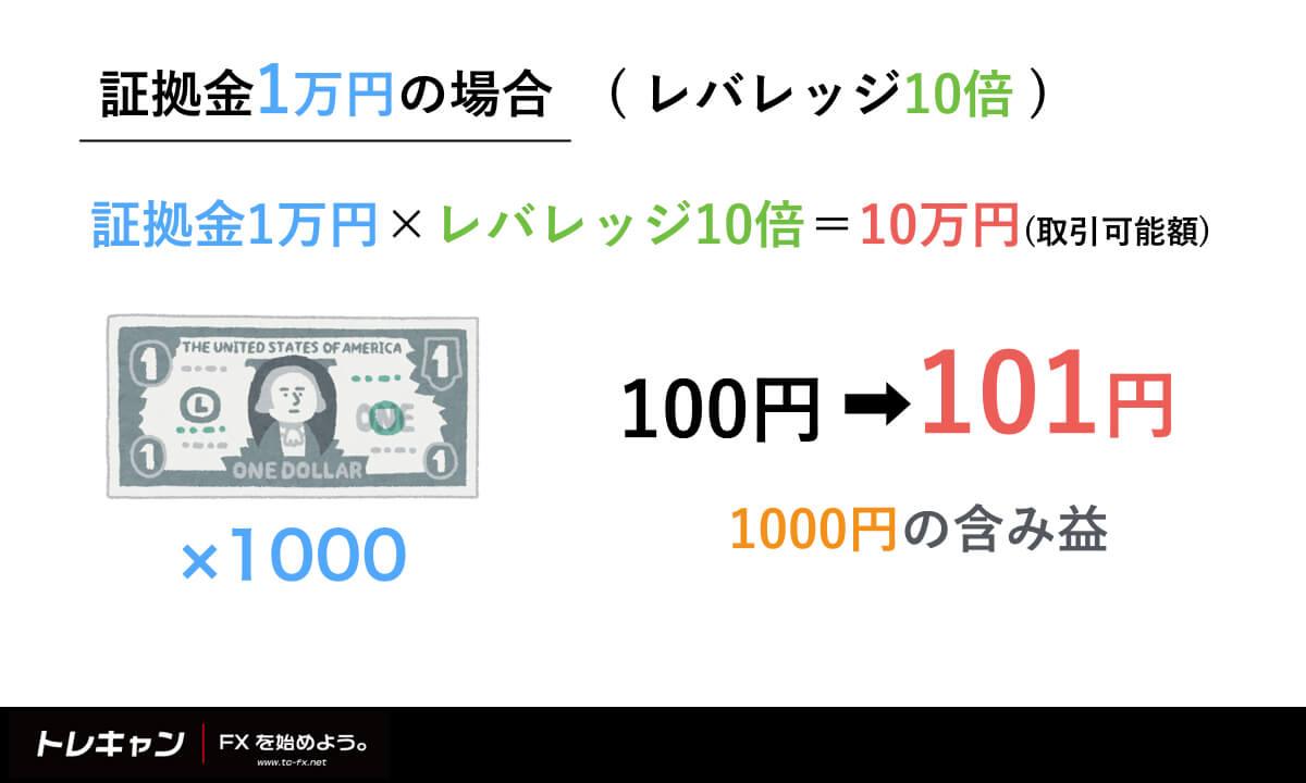 証拠金1万円