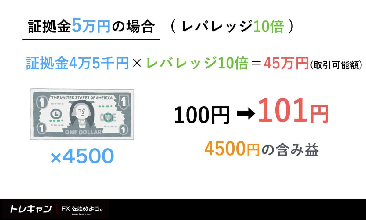 証拠金5万円
