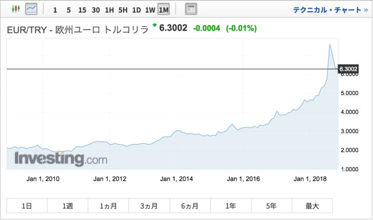 EUR/TRY チャート